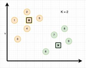 kmean optimization step